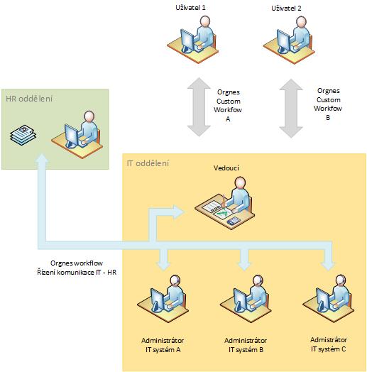 Schéma komunikace oddělení HR - IT oddělení a uvnitř IT oddělení. Další workflow je možné vytvořit.